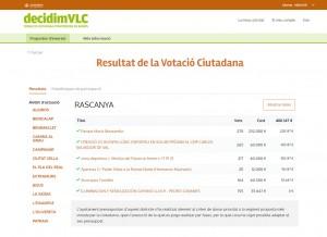 Votacions