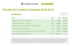 DecidimVLC 2018-19_Resultats